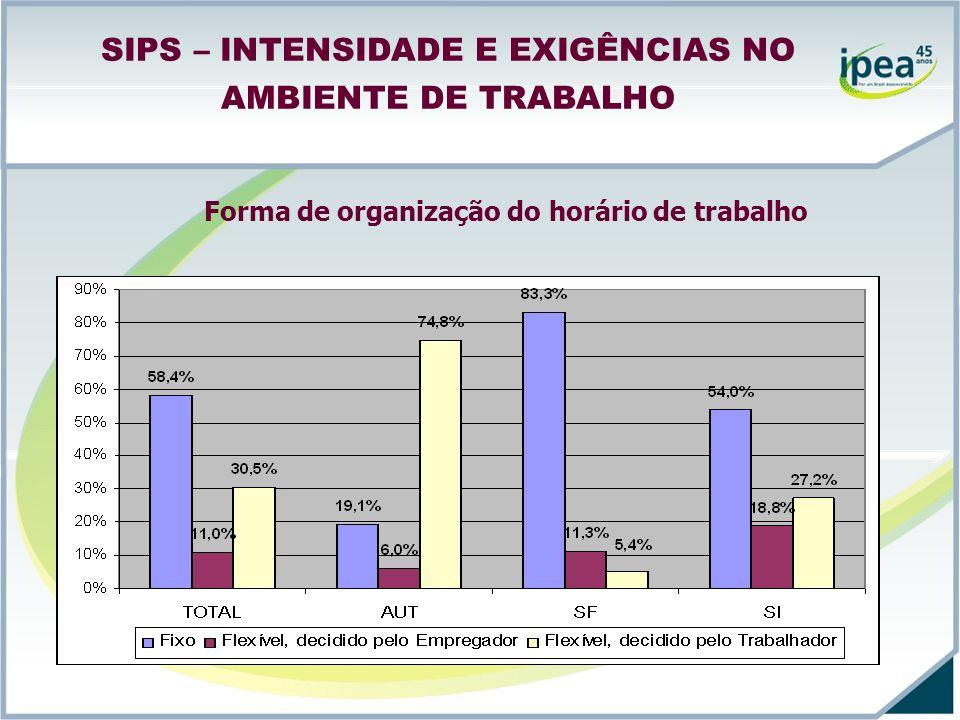 SIPS – INTENSIDADE E EXIGÊNCIAS NO AMBIENTE DE TRABALHO Forma de organização do horário de trabalho