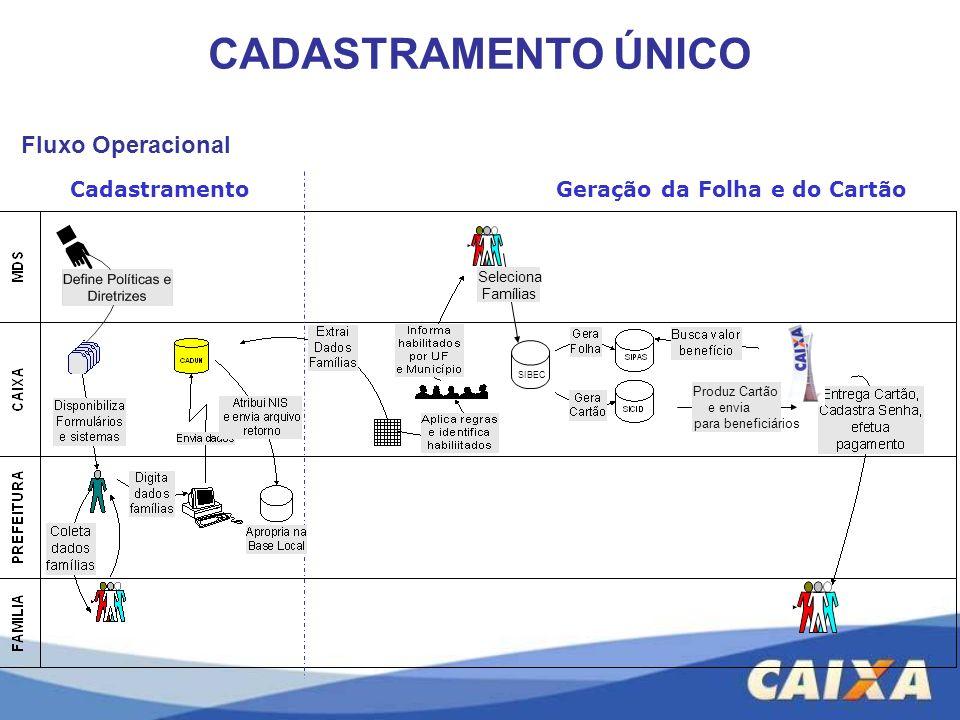 CadastramentoGeração da Folha e do Cartão Fluxo Operacional Produz Cartão e envia para beneficiários Seleciona Famílias SIBEC CADASTRAMENTO ÚNICO