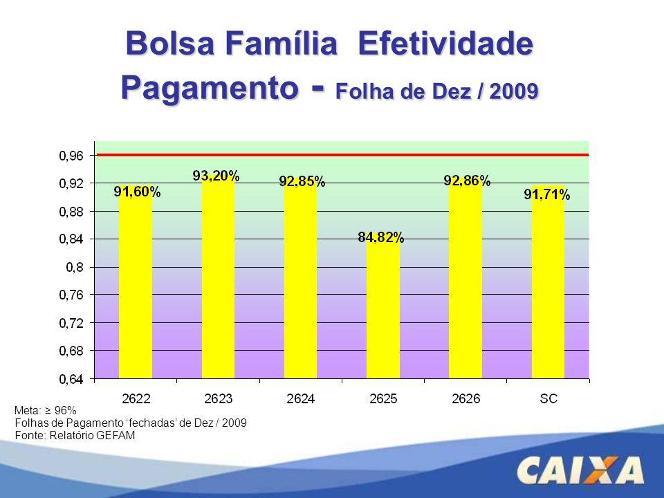 Bolsa Família Efetividade Pagamento - Folha de Dez / 2009 Meta: 96% Folhas de Pagamento fechadas de Dez / 2009 Fonte: Relatório GEFAM