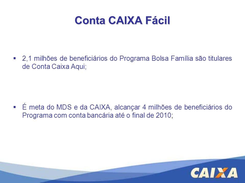 Conta CAIXA Fácil 2,1 milhões de beneficiários do Programa Bolsa Família são titulares de Conta Caixa Aqui; É meta do MDS e da CAIXA, alcançar 4 milhõ
