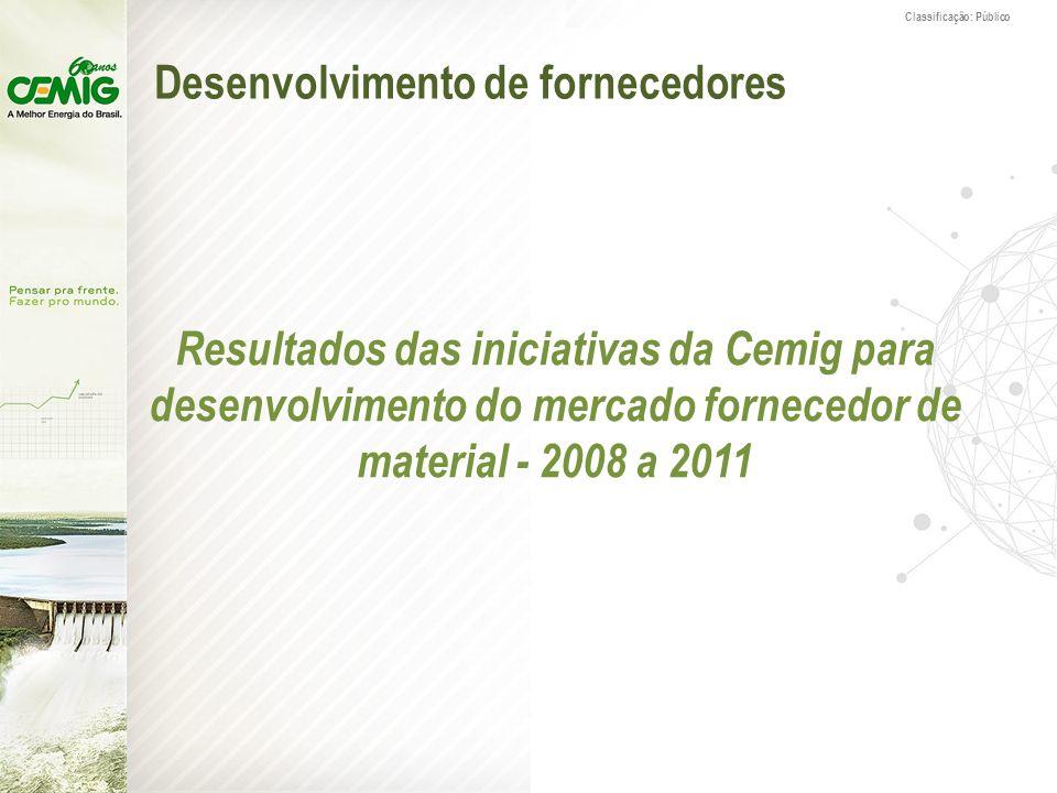 Classificação: Público Desenvolvimento de fornecedores Resultados das iniciativas da Cemig para desenvolvimento do mercado fornecedor de material - 20