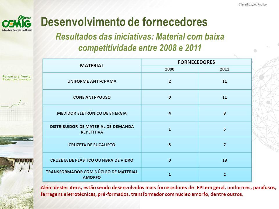 Classificação: Público Desenvolvimento de fornecedores Resultados das iniciativas: Material com baixa competitividade entre 2008 e 2011 Além destes it