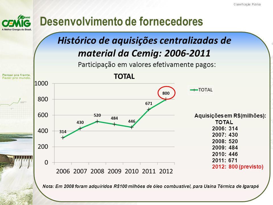 Classificação: Público Desenvolvimento de fornecedores Histórico de aquisições centralizadas de material da Cemig: 2006-2011 Participação em valores e