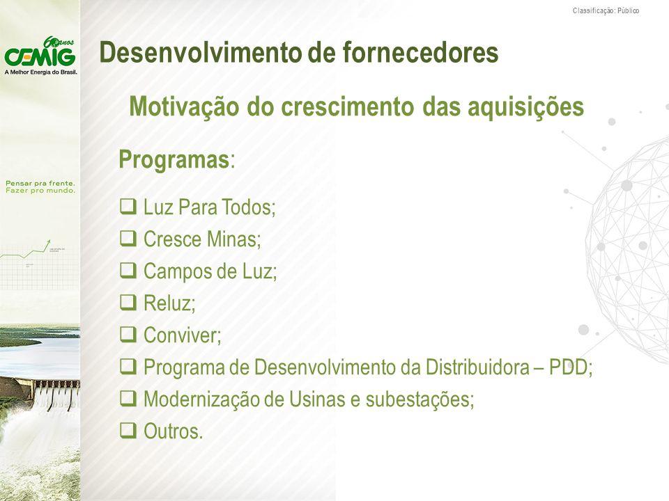 Classificação: Público Desenvolvimento de fornecedores Motivação do crescimento das aquisições Programas : Luz Para Todos; Cresce Minas; Campos de Luz