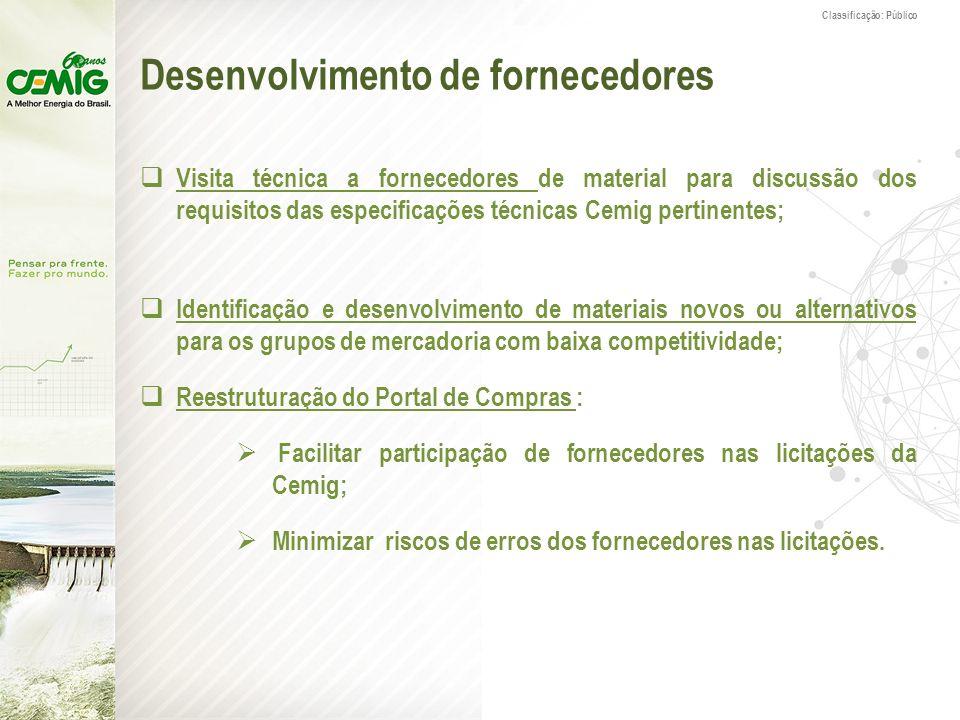 Classificação: Público Desenvolvimento de fornecedores Visita técnica a fornecedores de material para discussão dos requisitos das especificações técn