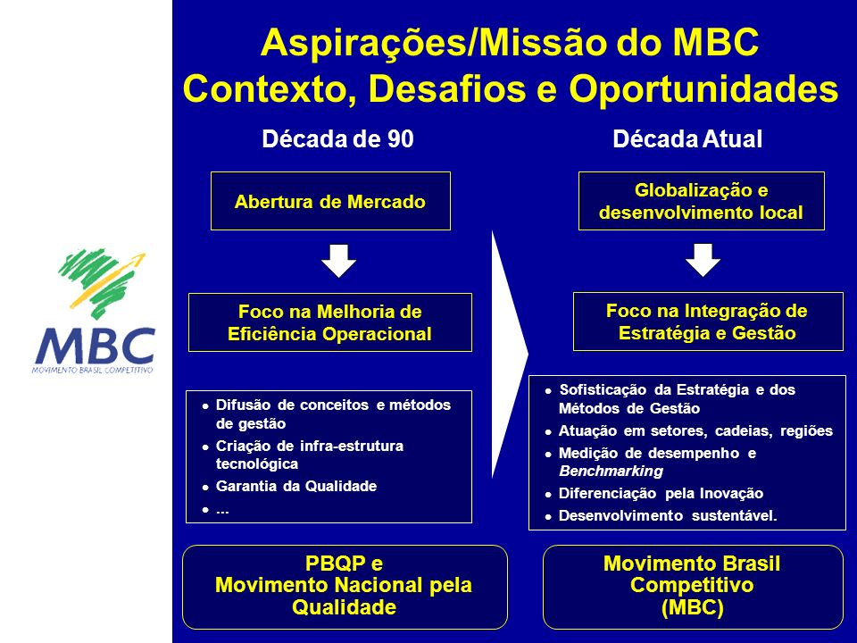 Aspirações/Missão do MBC Contexto, Desafios e Oportunidades Difusão de conceitos e métodos de gestão Criação de infra-estrutura tecnológica Garantia da Qualidade...