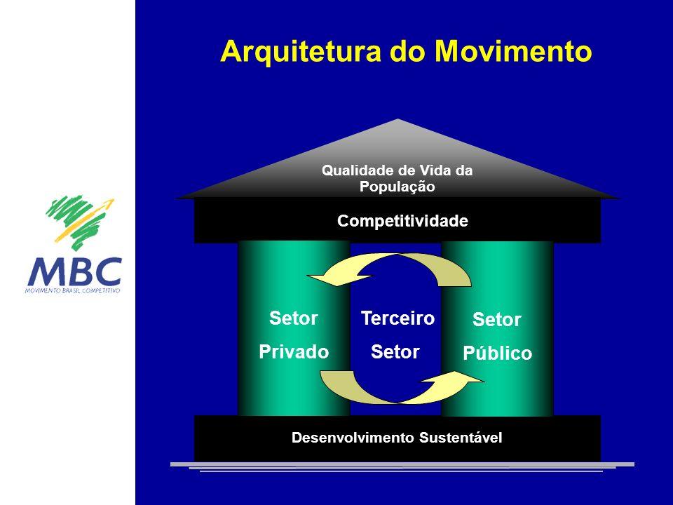 Arquitetura do Movimento Qualidade de Vida da População Ambiência Competitiva Competitividade Desenvolvimento Sustentável Terceiro Setor Setor Público Setor Privado