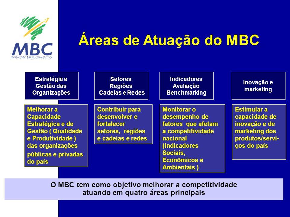 Contribuir para desenvolver e fortalecer setores, regiões e cadeias e redes Setores Regiões Cadeias e Redes Áreas de Atuação do MBC Inovação e marketing Estimular a capacidade de inovação e de marketing dos produtos/servi- ços do país O MBC tem como objetivo melhorar a competitividade atuando em quatro áreas principais Melhorar a Capacidade Estratégica e de Gestão ( Qualidade e Produtividade ) das organizações públicas e privadas do país Estratégia e Gestão das Organizações Indicadores Avaliação Benchmarking Monitorar o desempenho de fatores que afetam a competitividade nacional (Indicadores Sociais, Econômicos e Ambientais )
