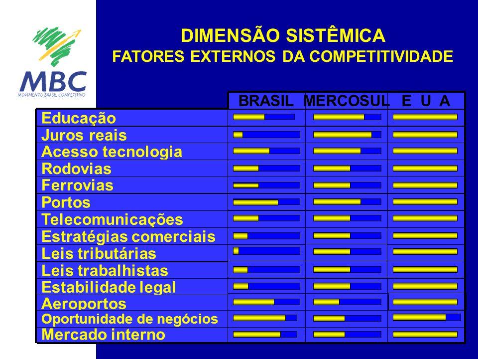 DIMENSÃO SISTÊMICA FATORES EXTERNOS DA COMPETITIVIDADE