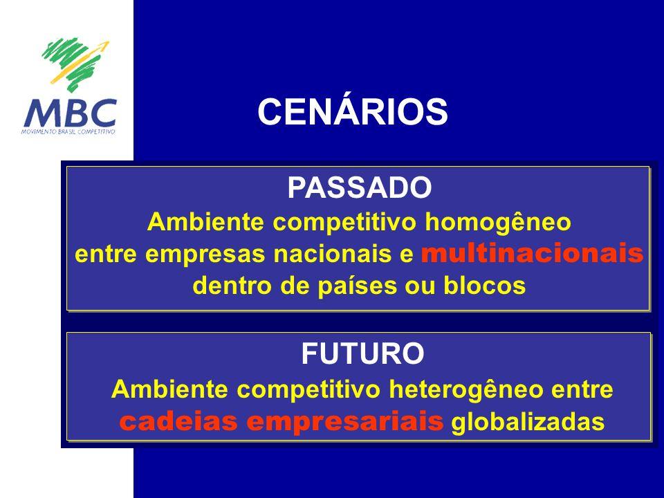 CENÁRIOS PASSADO Ambiente competitivo homogêneo entre empresas nacionais e multinacionais dentro de países ou blocos FUTURO Ambiente competitivo heterogêneo entre cadeias empresariais globalizadas