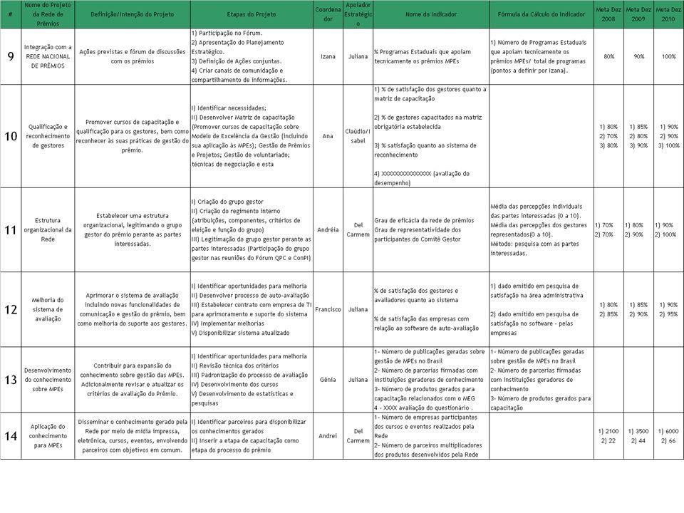 Prêmio de Competitividade MPE – Planejamento 2008 Objetivo Estratégico: Nome do Projeto: Coordenador: 2008 - 2010 Escopo:Pessoas Envolvidas: Meta(s)/ resultado(s) esperado(s): Etapas do ProjetoPrazo Orçamento: Estratégia de funding: