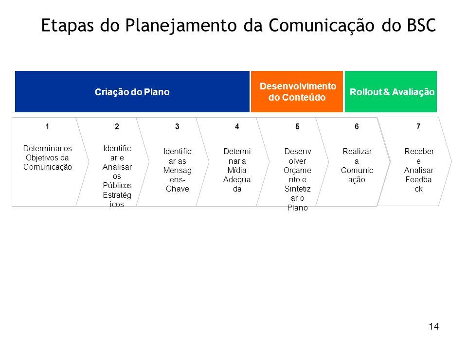14 Etapas do Planejamento da Comunicação do BSC 1 Determinar os Objetivos da Comunicação 2 Identific ar e Analisar os Públicos Estratég icos 3 Identif
