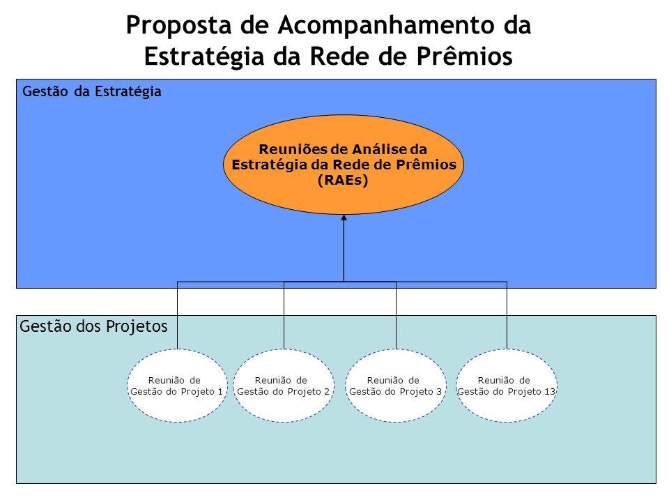 Gestão da Estratégia Proposta de Acompanhamento da Estratégia da Rede de Prêmios Reunião de Gestão do Projeto 1 Reunião de Gestão do Projeto 2 Reunião