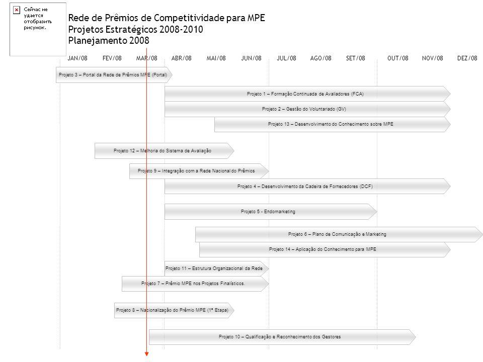 Rede de Prêmios de Competitividade para MPE Projetos Estratégicos 2008-2010 Planejamento 2008 JAN/08FEV/08MAR/08ABR/08MAI/08JUN/08JUL/08AGO/08SET/08OU