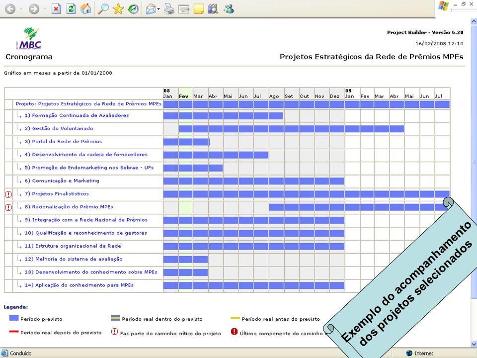 Exemplo do acompanhamento dos projetos selecionados