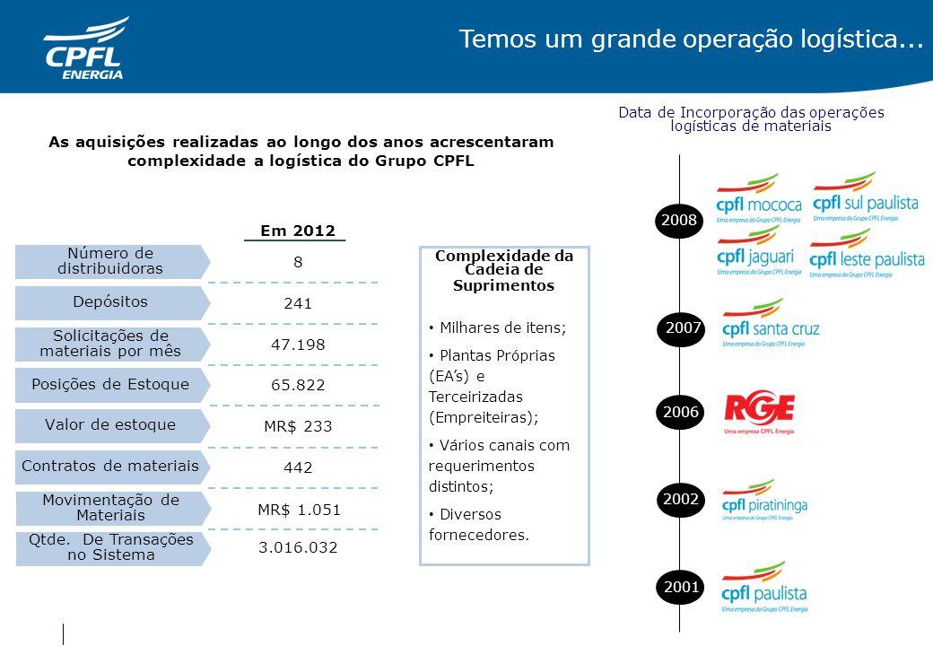 Temos um grande operação logística... 2001 2002 Data de Incorporação das operações logísticas de materiais 2006 2007 Complexidade da Cadeia de Suprime