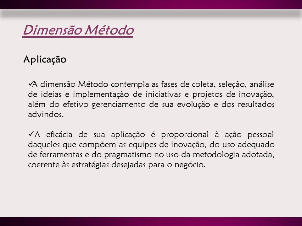 A dimensão Método contempla as fases de coleta, seleção, análise de ideias e implementação de iniciativas e projetos de inovação, além do efetivo gere