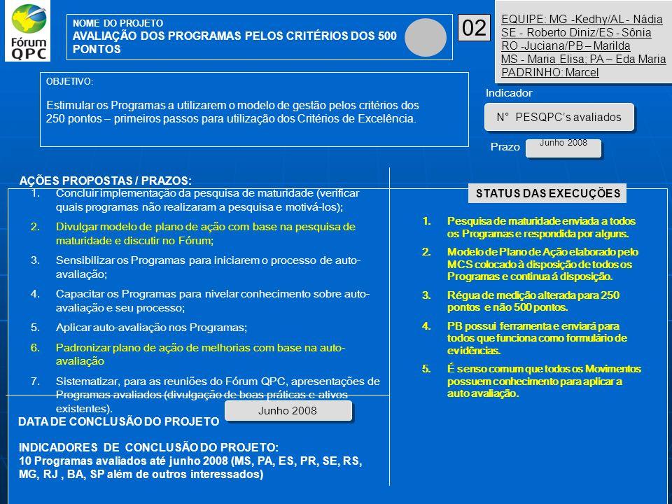 AÇÕES PROPOSTAS / PRAZOS: OBJETIVO: Estimular os Programas a utilizarem o modelo de gestão pelos critérios dos 250 pontos – primeiros passos para util