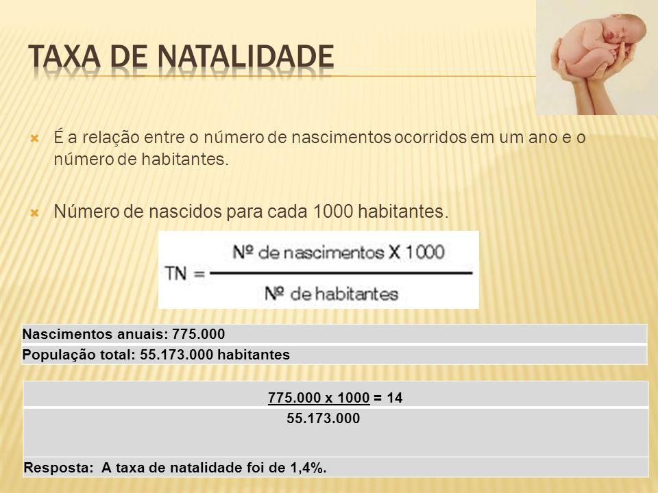 É a relação entre o número de nascimentos ocorridos em um ano e o número de habitantes.