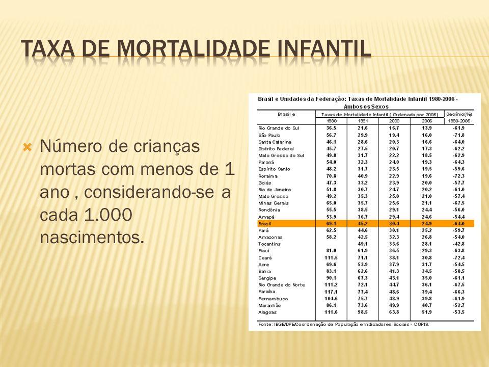Número de crianças mortas com menos de 1 ano, considerando-se a cada 1.000 nascimentos.
