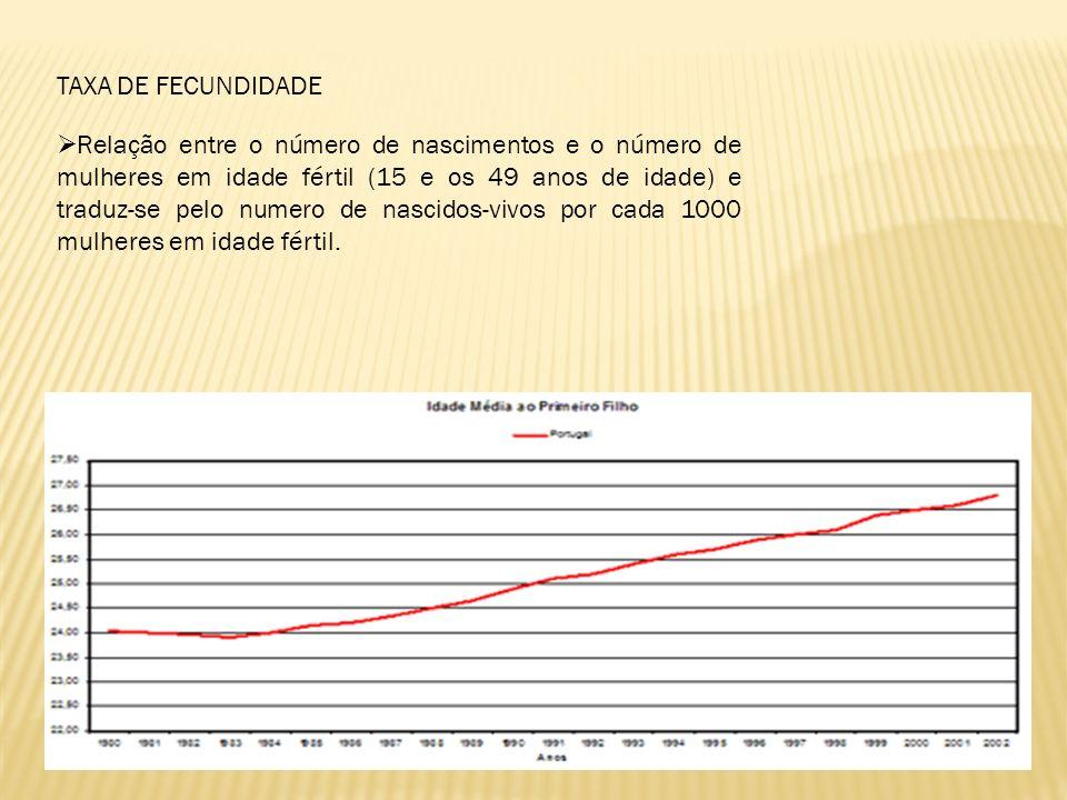 Relação entre o número de nascimentos e o número de mulheres em idade fértil (15 e os 49 anos de idade) e traduz-se pelo numero de nascidos-vivos por cada 1000 mulheres em idade fértil.