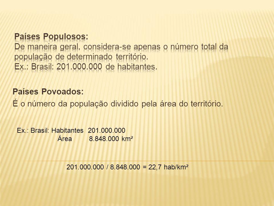 Países Povoados: É o número da população dividido pela área do território.
