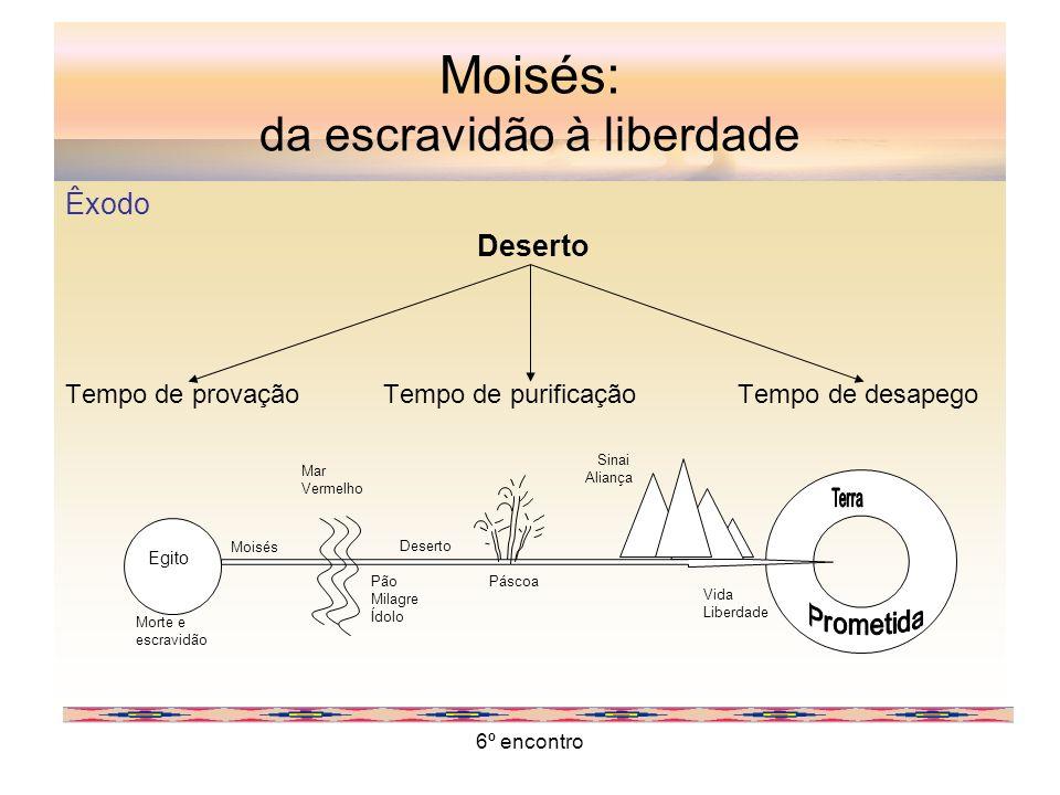 6º encontro Moisés: da escravidão à liberdade Êxodo Deserto Tempo de provaçãoTempo de purificação Tempo de desapego Egito Mar Vermelho Moisés Morte e