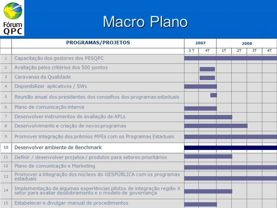 AÇÕES PROPOSTAS / PRAZOS: OBJETIVO: Possibilitar aos Programas Estaduais e Setoriais acesso a boas práticas de gestão e a informações de programas que são benchmark.