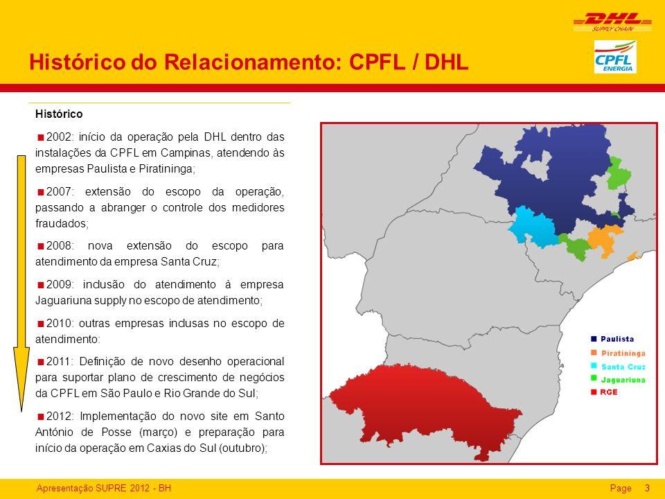 Apresentação SUPRE 2012 - BHPage33 Histórico do Relacionamento: CPFL / DHL Histórico 2002: início da operação pela DHL dentro das instalações da CPFL