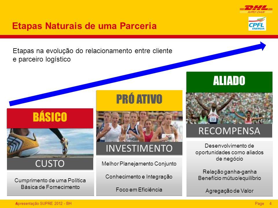 Apresentação SUPRE 2012 - BHPage4 Etapas Naturais de uma Parceria 4 Desenvolvimento de oportunidades como aliados de negócio Relação ganha-ganha Benef