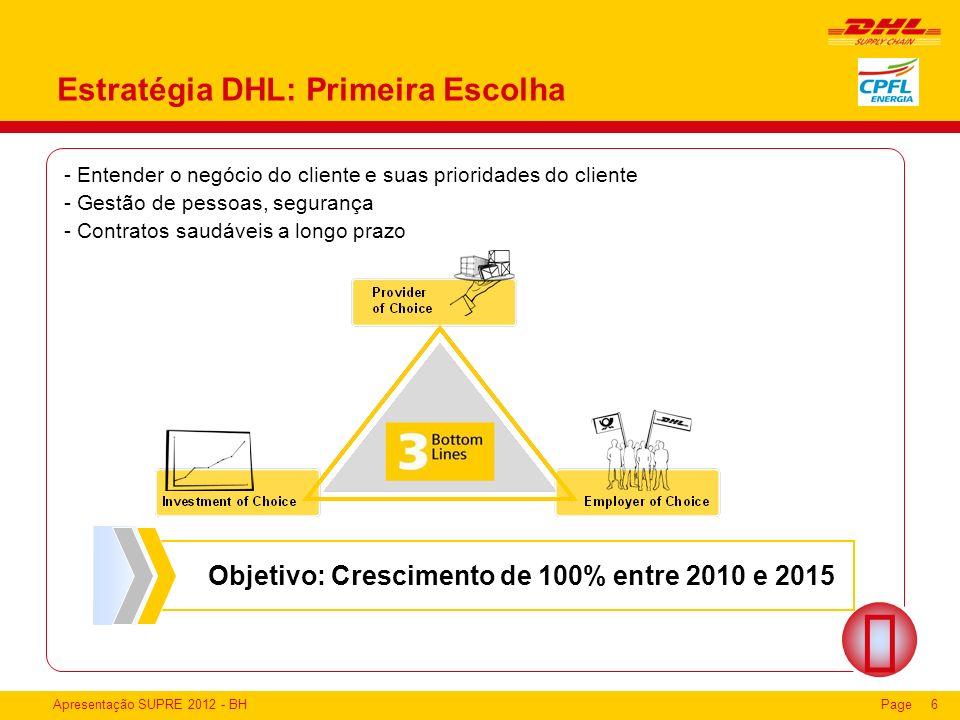 Apresentação SUPRE 2012 - BHPage6 Estratégia DHL: Primeira Escolha Objetivo: Crescimento de 100% entre 2010 e 2015 - Entender o negócio do cliente e s