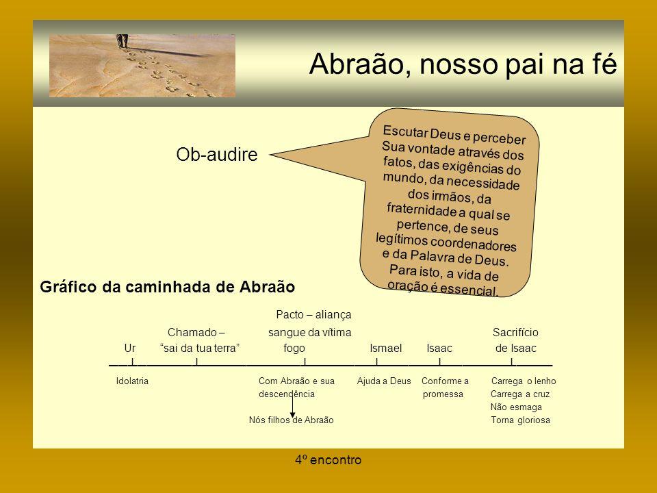 4º encontro Abraão, nosso pai na fé Ob-audire Gráfico da caminhada de Abraão Pacto – aliança Chamado – sangue da vítima Sacrifício Ur sai da tua terra