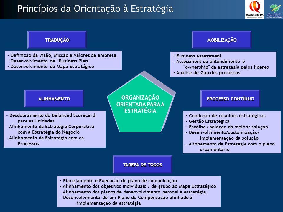 Princípios da Orientação à Estratégia - Planejamento e Execução do plano de comunicação - Alinhamento dos objetivos individuais / de grupo ao Mapa Estratégico - Alinhamento dos planos de desenvolvimento pessoal à estratégia - Desenvolvimento de um Plano de Compensação alinhado à implementação da estratégia TAREFA DE TODOS - Condução de reuniões estratégicas - Gestão Estratégica - Escolha / seleção da melhor solução - Desenvolvimento/customização/ implementação da solução - Alinhamento da Estratégia com o plano orçamentário PROCESSO CONTÍNUO - Desdobramento do Balanced Scorecard para as Unidades - Alinhamento da Estratégia Corporativa com a Estratégia do Negócio - Alinhamento da Estratégia com os Processos ALINHAMENTO - Definição da Visão, Missão e Valores da empresa - Desenvolvimento de Business Plan - Desenvolvimento do Mapa Estratégico TRADUÇÃO - Business Assessment - Assessment do entendimento e ownership da estratégia pelos líderes - Análise de Gap dos processos MOBILIZAÇÃO ORGANIZAÇÃO ORIENTADA PARA A ESTRATÉGIA