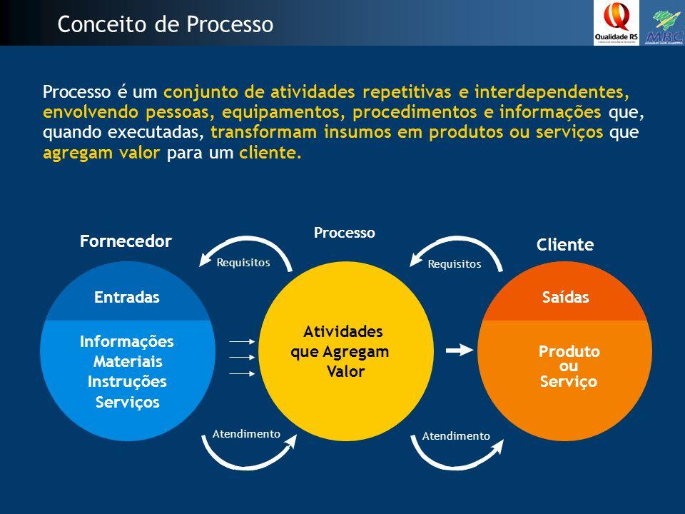 Processo é um conjunto de atividades repetitivas e interdependentes, envolvendo pessoas, equipamentos, procedimentos e informações que, quando executadas, transformam insumos em produtos ou serviços que agregam valor para um cliente.