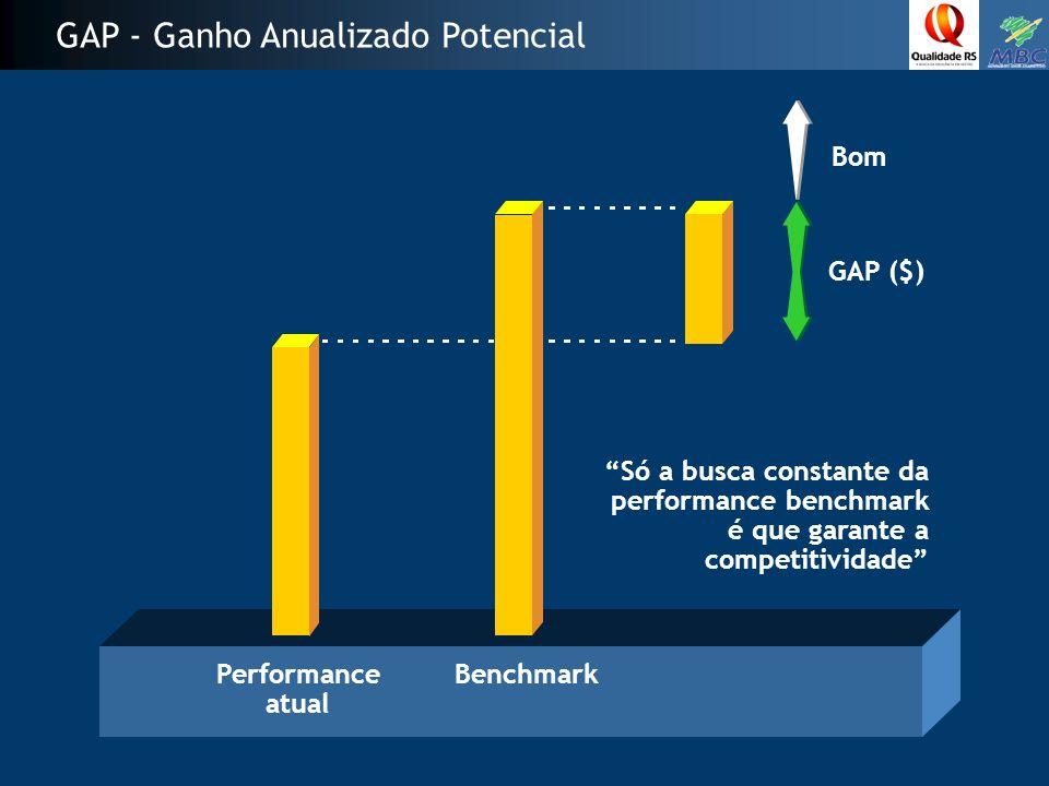 GAP - Ganho Anualizado Potencial Performance atual Benchmark Bom GAP ($) Só a busca constante da performance benchmark é que garante a competitividade