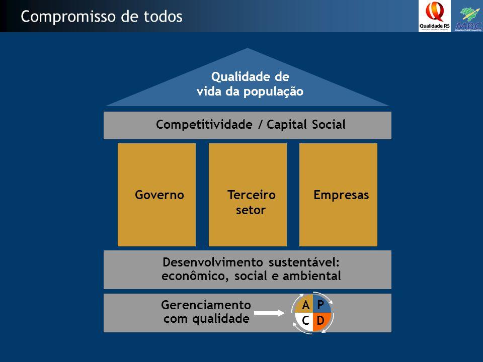 Compromisso de todos GovernoEmpresas Competitividade / Capital Social Desenvolvimento sustentável: econômico, social e ambiental Gerenciamento com qualidade Qualidade de vida da população AP CD Terceiro setor