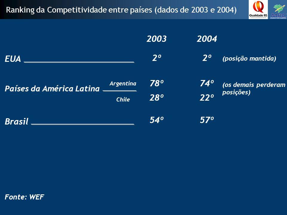 EUA Ranking da Competitividade entre países (dados de 2003 e 2004) Países da América Latina Brasil 20032004 Fonte: WEF 2º 78º 28º Argentina Chile 54º 2º 74º 22º 57º (posição mantida) (os demais perderam posições)