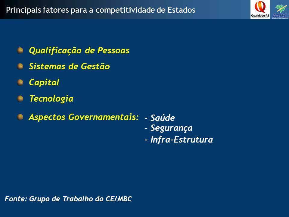 Qualificação de Pessoas Principais fatores para a competitividade de Estados Fonte: Grupo de Trabalho do CE/MBC Sistemas de Gestão Capital Tecnologia Aspectos Governamentais: - Saúde - Segurança - Infra-Estrutura