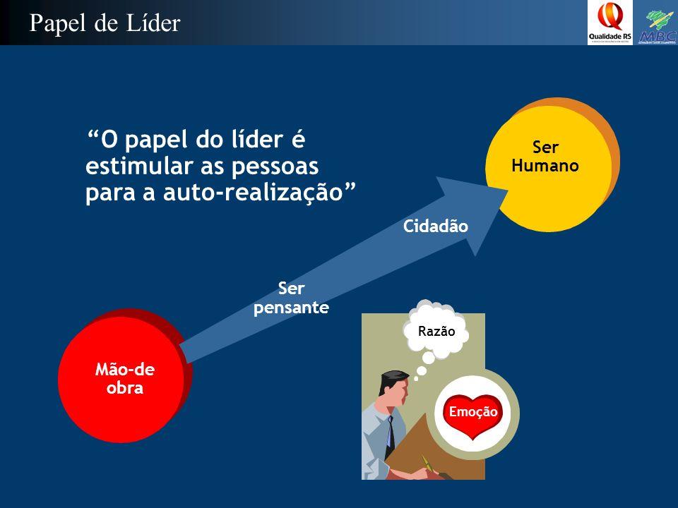 O papel do líder é estimular as pessoas para a auto-realização Mão-de obra Razão Emoção Papel de Líder Ser Humano Ser pensante Cidadão