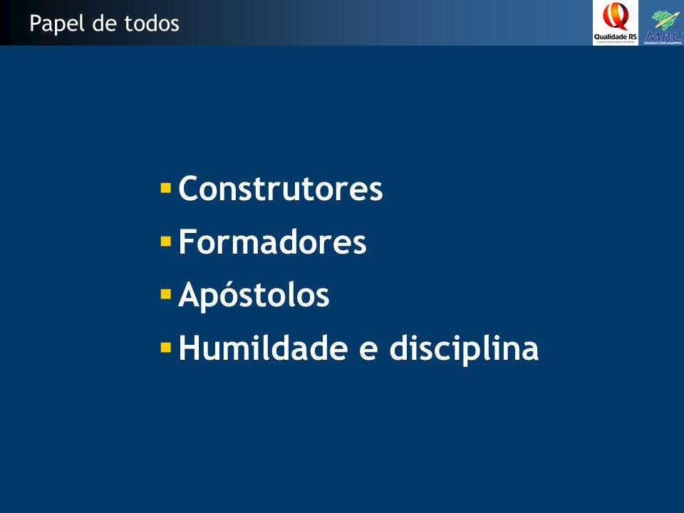 Dias para abrir um negócio (2004) Dados com grande impacto na Competitividade EUA = 5 dias América Latina = média de 40 dias Brasil = 152 dias Principais obstáculos para a competitividade -Excesso de procedimentos -Serviços desqualificados -Informações Insuficientes -Falta de flexibilidade -Corrupção