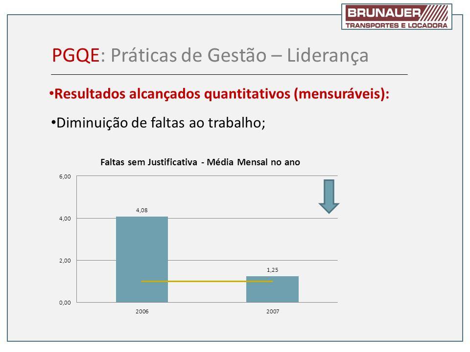 Diminuição de faltas ao trabalho; PGQE: Práticas de Gestão – Liderança Resultados alcançados quantitativos (mensuráveis):