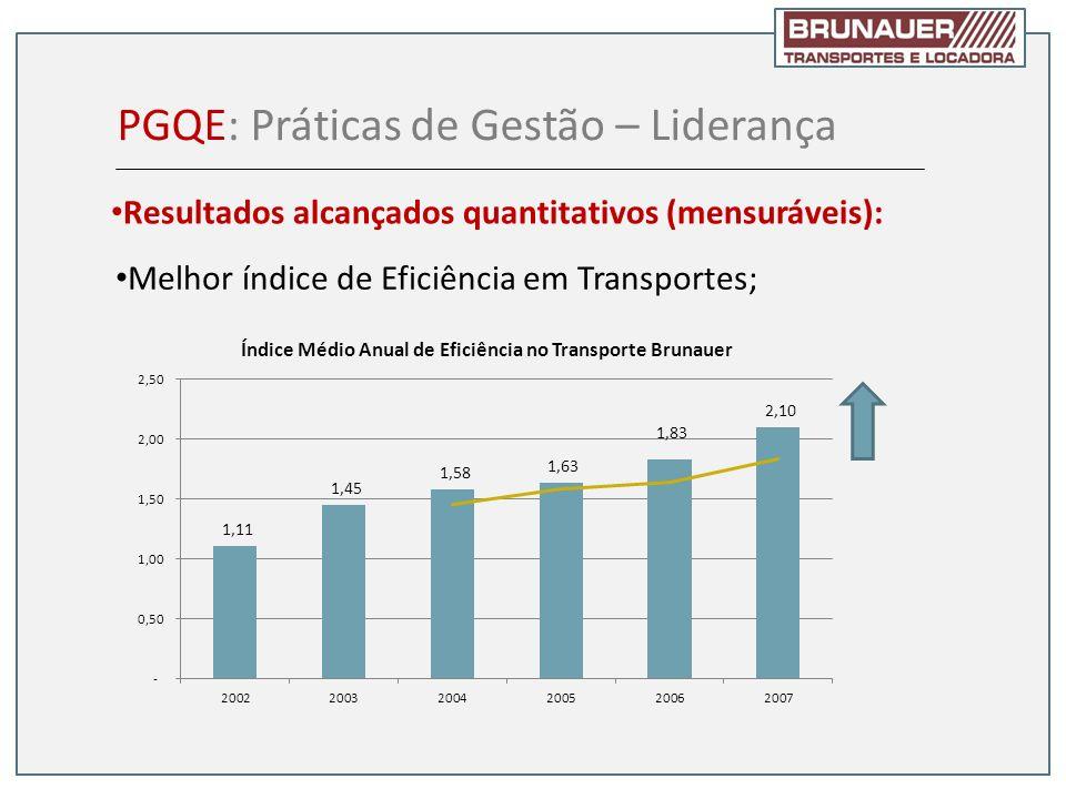 Melhor índice de Eficiência em Transportes; PGQE: Práticas de Gestão – Liderança Resultados alcançados quantitativos (mensuráveis):