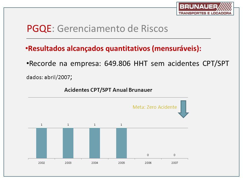 Recorde na empresa: 649.806 HHT sem acidentes CPT/SPT dados: abril/2007 ; PGQE: Gerenciamento de Riscos Resultados alcançados quantitativos (mensuráve