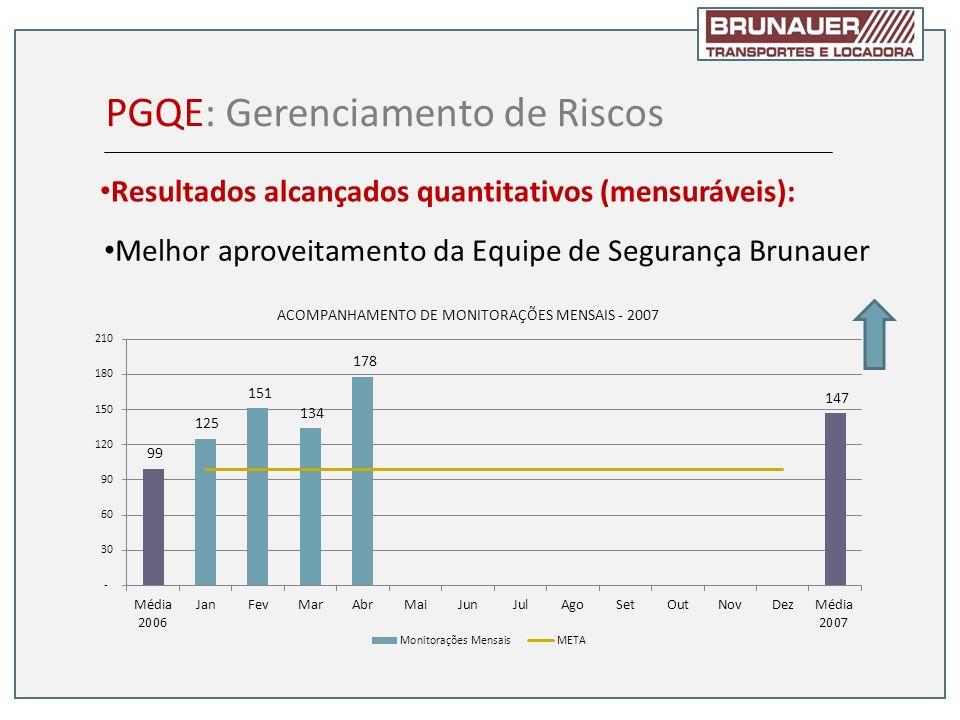 Melhor aproveitamento da Equipe de Segurança Brunauer PGQE: Gerenciamento de Riscos Resultados alcançados quantitativos (mensuráveis):