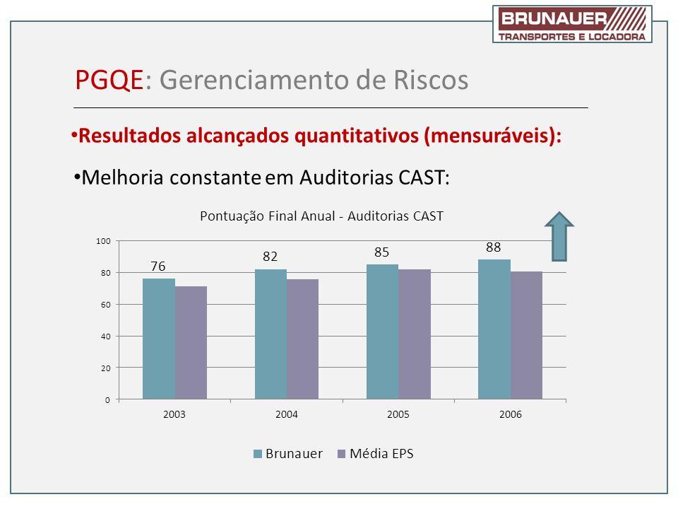 Melhoria constante em Auditorias CAST: PGQE: Gerenciamento de Riscos Resultados alcançados quantitativos (mensuráveis):