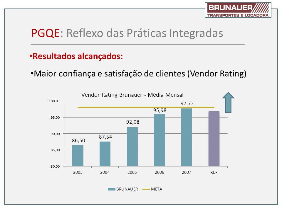 Maior confiança e satisfação de clientes (Vendor Rating) PGQE: Reflexo das Práticas Integradas Resultados alcançados: