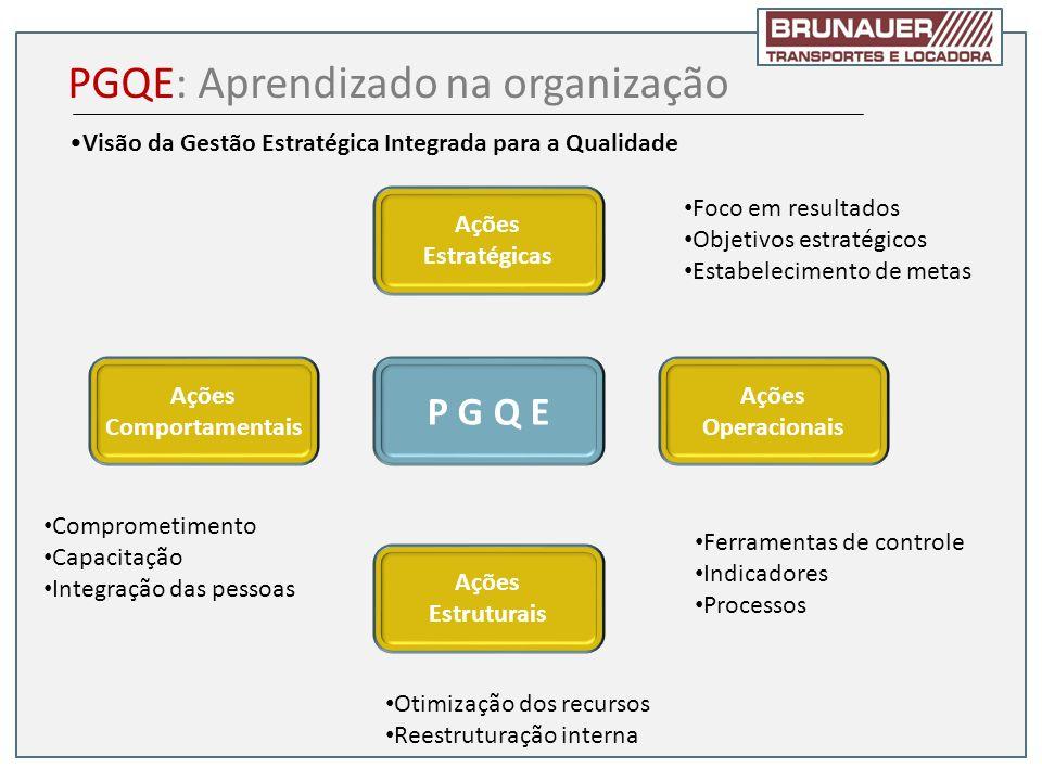 Visão da Gestão Estratégica Integrada para a Qualidade PGQE: Aprendizado na organização P G Q E Ações Estratégicas Ações Comportamentais Ações Estrutu