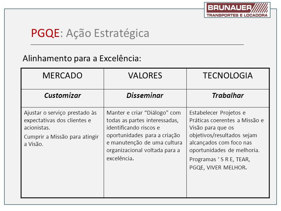 Alinhamento para a Excelência: MERCADOVALORESTECNOLOGIA CustomizarDisseminarTrabalhar Ajustar o serviço prestado às expectativas dos clientes e acioni