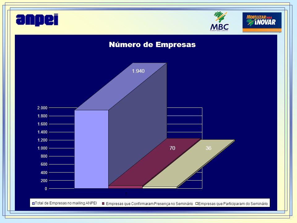 1.940 70 36 0 200 400 600 800 1.000 1.200 1.400 1.600 1.800 2.000 1 Número de Empresas Total de Empresas no mailing ANPEI Empresas que Confirmaram Pre