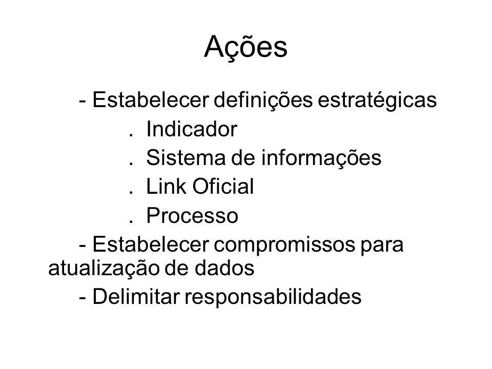 Ações - Estabelecer definições estratégicas. Indicador. Sistema de informações. Link Oficial. Processo - Estabelecer compromissos para atualização de